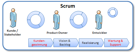 Agile_Scrum