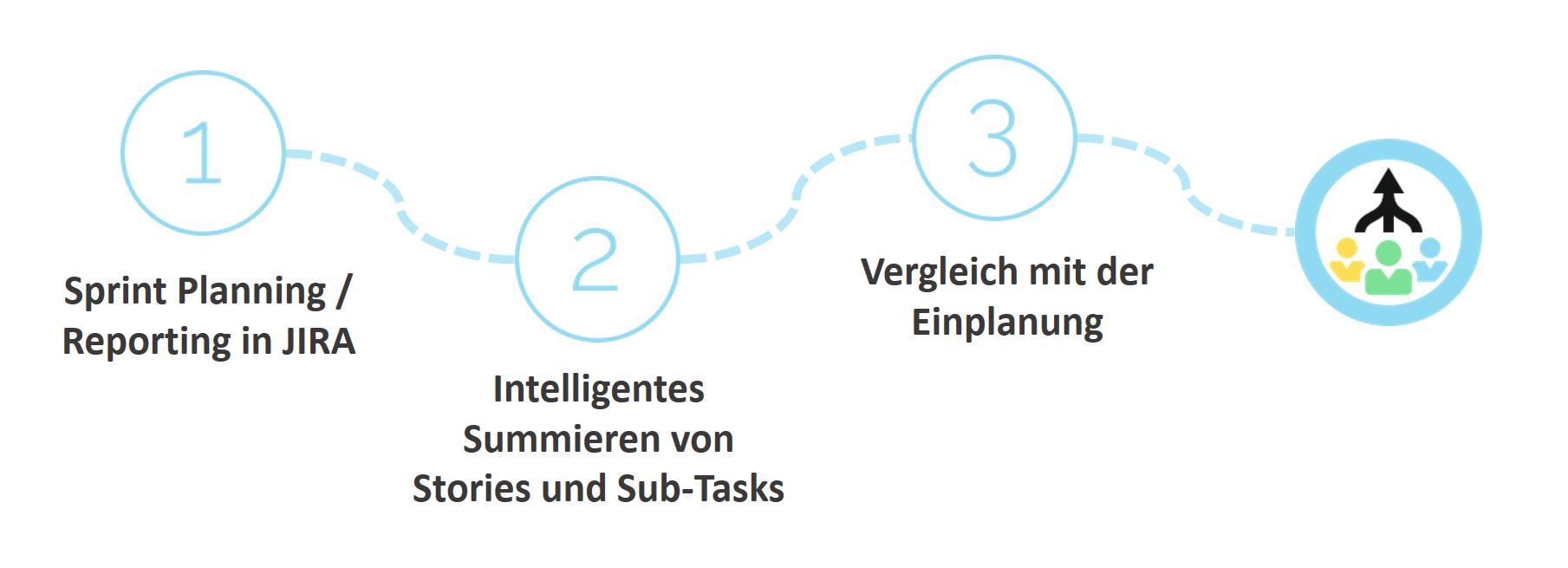 Integrierte Lösung für Sprint Planung in JIRA: Schätzungen vs. Ressourcenplanung