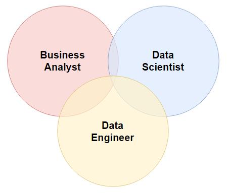Big Data Roles