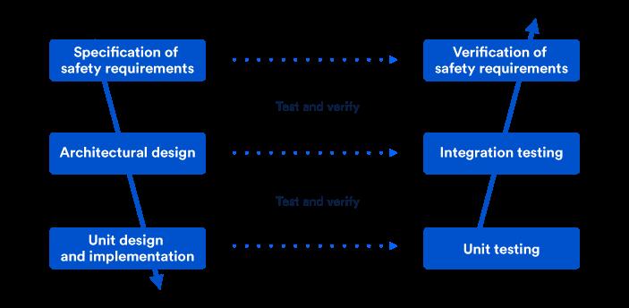 Unit Tests im V-model