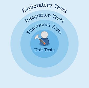 Unit Tests als Basis