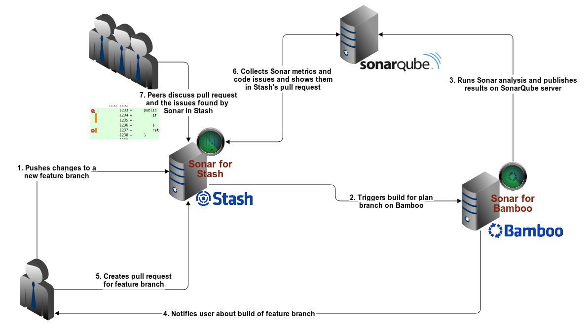 SonarQube Integration in Bitbucket und Bamboo