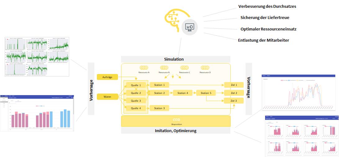 Machine Learning Anwendungen