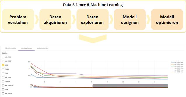 Warum sich ein Data Science Team ohne Experiment-Kontrolle verirren kann