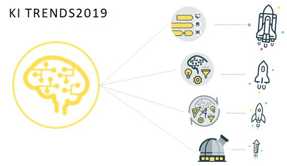 Künstliche Intelligenz: Trends & Faktoren in 2019 – Teil I