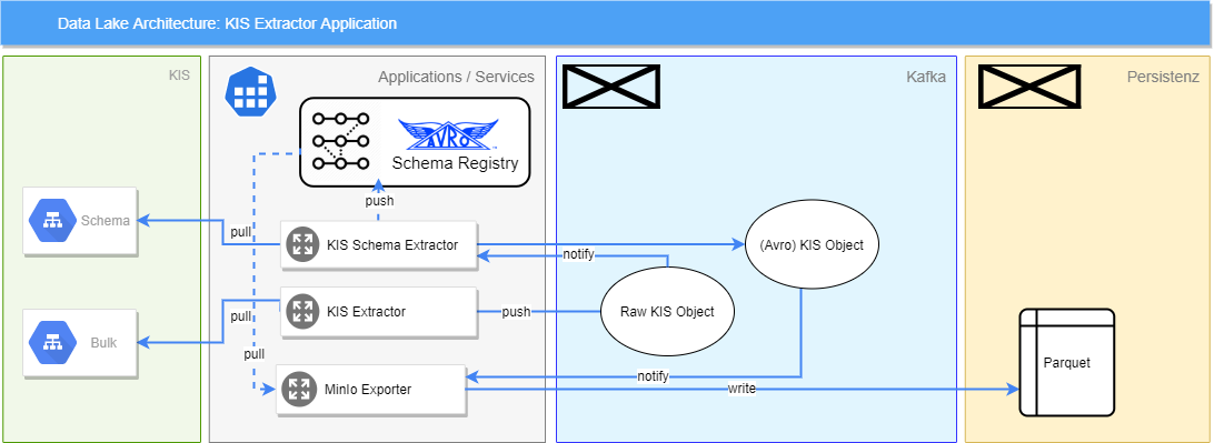 Data Lake architecture kis extractor application