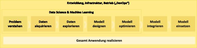 KI Plattform Prozessschritte
