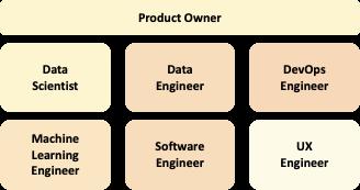 Rollen KI Projekt