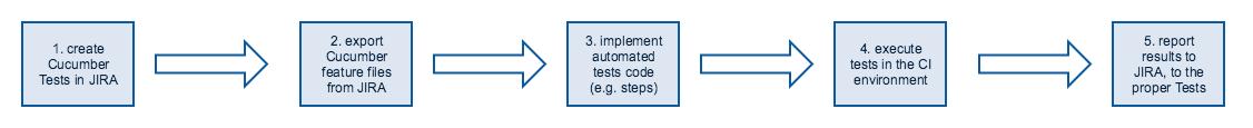 cucumber_tests_workflow