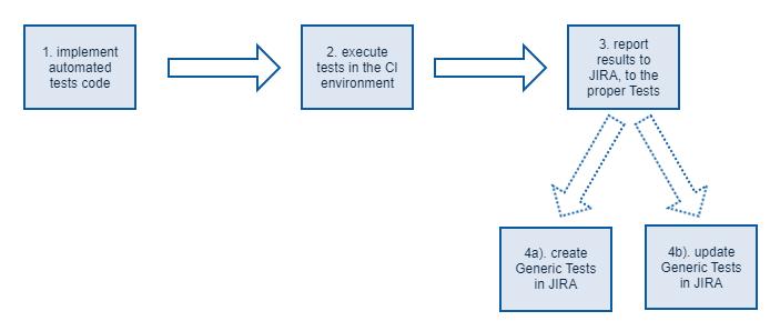 generic test ablauf