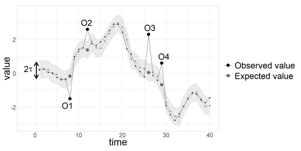 Erwartete und beobachtete Werte einer eindimensionalen Zeitreihe