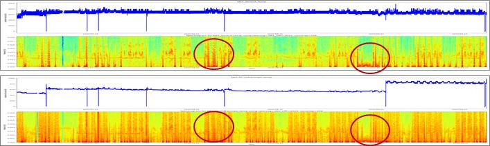 Visualisierung einer (Short-Time) Fourier Transformation von Sensor Signalen