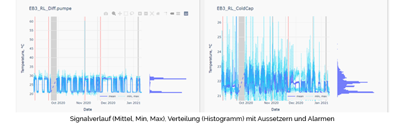 Signalverlauf (Mittel, Min, Max), Verteilung (Histogramm) mit Aussetzern und Alarmen predictive maintenance smart machines