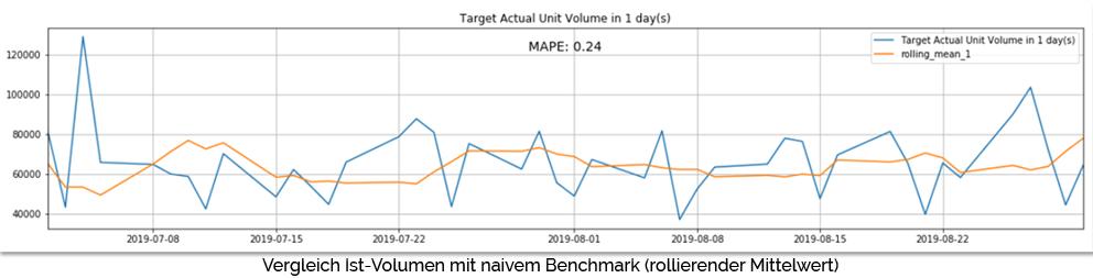 Vergleich Ist Volumen mit naivem Benchmark industrielle ki logistik