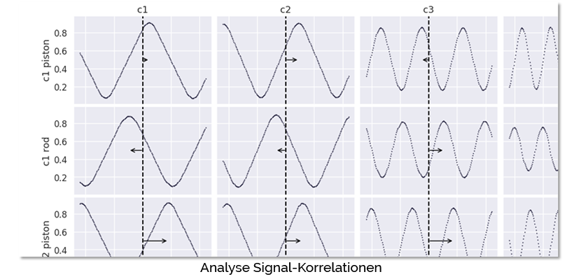 Analyse Signal-Korrelationen predictive maintenance smart machines