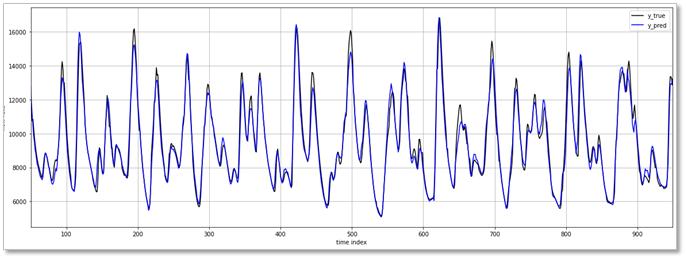 Vorhersage des Luftdurchflusses smart machines