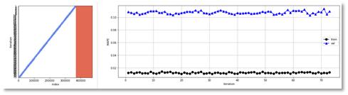 Analyse der Kalibrierungszeiträume Predictive Maintenance