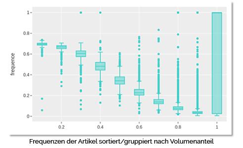 Frequenzen der Artikel sortiert / gruppiert nach Volumenanteil industrielle ki logistik