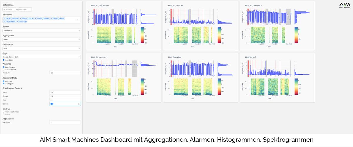 AIM Smart Machines Dashboard mit Aggregationen, Alarmen, Histogrammen, Spektrogrammen predictive maintenance smart machines