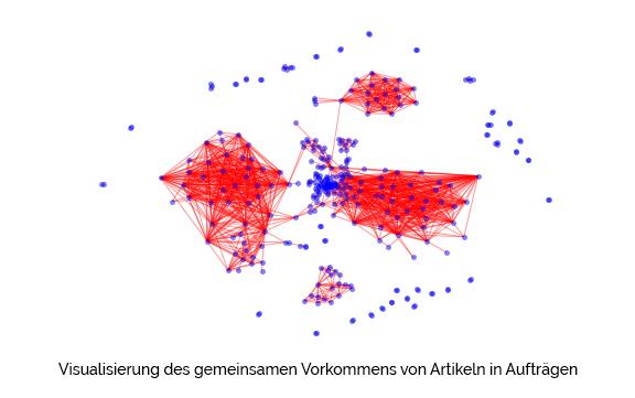 Visualisierung des gemeinsamen Vorkommens von Artikeln in Aufträgen industrie 4.0 logistik