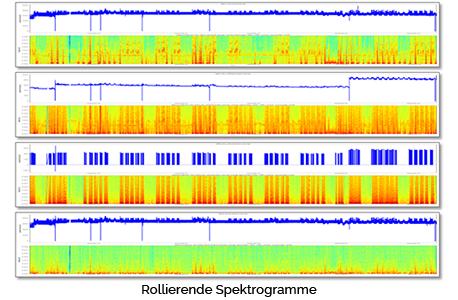 Rollierende Spektrogramme smart machines predictive maintenance